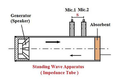 Engineering Acoustics Sound Absorbing Structures And