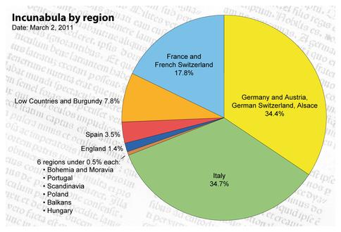 Incunabula distribution by region