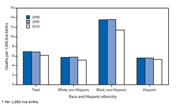 Data indicating the IMR disparity between infants Non-Hispanic black mothers and infants of white or Hispanic mothers in the United States from 2000-2010. Infant Mortality Rates in the US by Race and Hispanic Ethinicity of the Mother.png