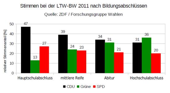 Landtagswahl In Baden Wurttemberg 2011 Wikipedia