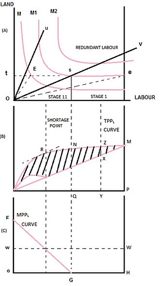 Fei–Ranis model of economic growth - Land-Labor Production Function