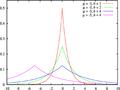 Laplace distribution pdf.png