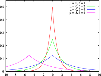 Probability density plots of Laplace distributions