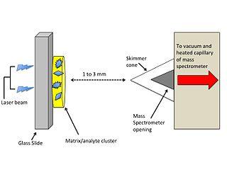 Laser spray ionization