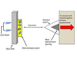 Laser spray ionization - Schematic of LSI