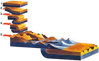 Mountain formation - Illustration of mountains that developed on a fold that thrusted.