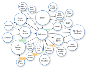 Datasets in the Linking Open Data project, as ...