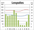 Lospalos Klimadiagramm.png