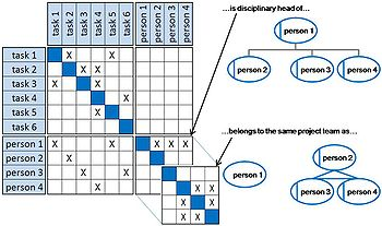 applying dependency structure matrix and monte The model proposed consists of a monte-carlo  results show that applying simplifications  in order to capture the complex spatial dependency between.