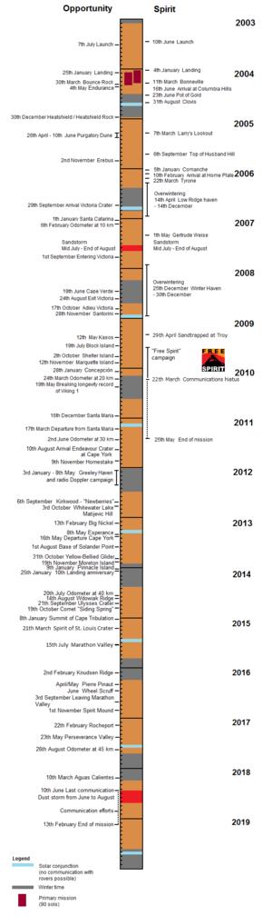 MER Timeline English 2014
