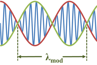 Envelope (waves) - A modulated wave resulting from adding two sine waves of nearly identical wavelength and frequency.
