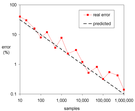 Errors reduce by a factor of  - Monte Carlo method