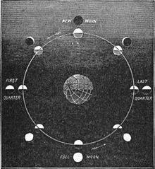NSRW Phases of the Moon.jpg