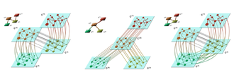 Multidimensional network - Network of layers in multilayer systems