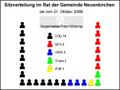 Neuenkirchen-Rat-2009.png