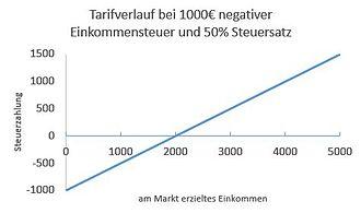 Negative Einkommensteuer – Wikipedia
