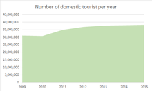 tourism in south korea  domestic tourist edit