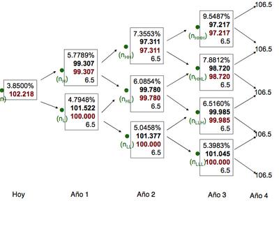 Árbol binomial de opción binaria