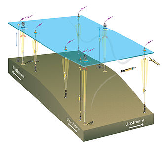 Ocean Observatories Initiative - Conceptual Design of the Pioneer Array. Credit: Woods Hole Oceanographic Institution.  Disclaimer: All data are subject to revision without notice.