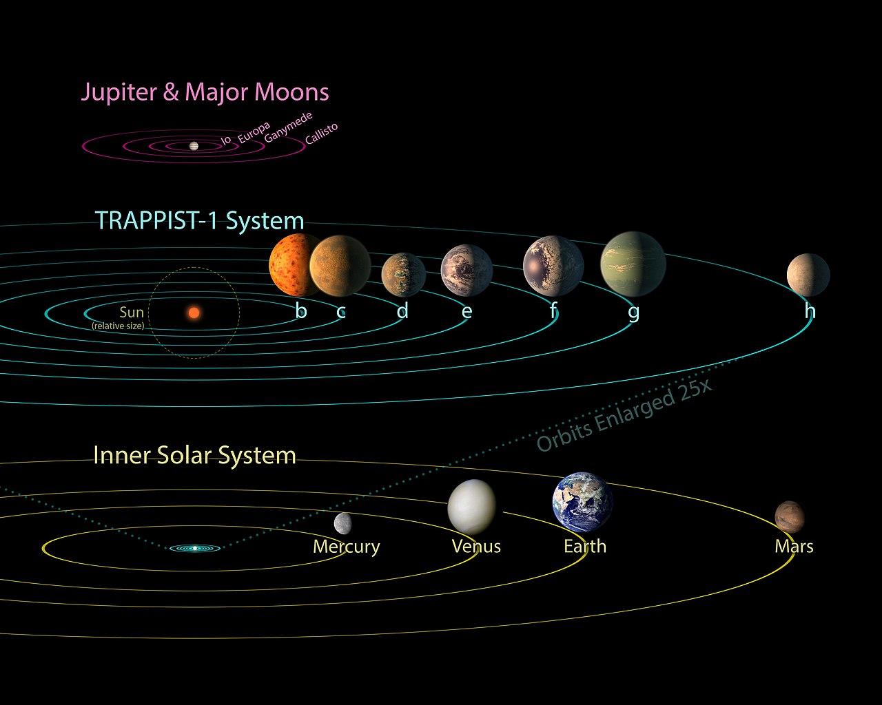 Trappist 1 Seven Planets