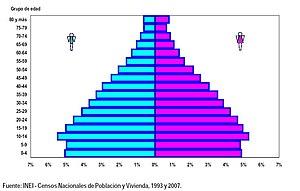 Demographics Of Peru Wikipedia - Peru population map 1970