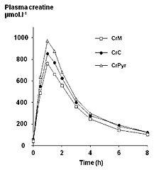 نمودار ميزان كراتين در پلاسماي خون با زمان