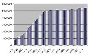Demographics of Denmark - Population of Denmark, 1769-2006