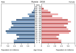 Population pyramid of Russia 2016.png