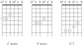 Progression of three chords (C F G7, I-IV-V) in major-thirds tuning for six-string guitar.png