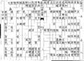 Qiyin lüe table 38.png
