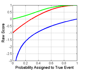 Scoring rule - Score of a binary classification for the true class showing logarithmic (blue), spherical (green), and quadratic (red)