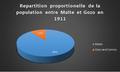 Repartition proportionelle de la population entre Malte et Gozo en 1911.png