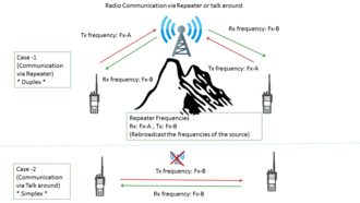 Repeater - A radio communications with a Repeater or a Talkaround channel