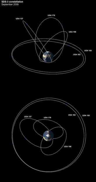 Satellite Data System - The current SDS-3 constellation, consisting of three Molniya orbit type and two geostationary satellites