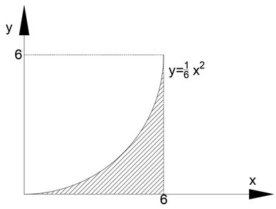 Second moment of area(parabola1).png