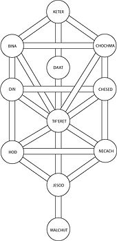 Tree Of Life Wikipedia Love is the origin and foundation of all human interactions. tree of life wikipedia