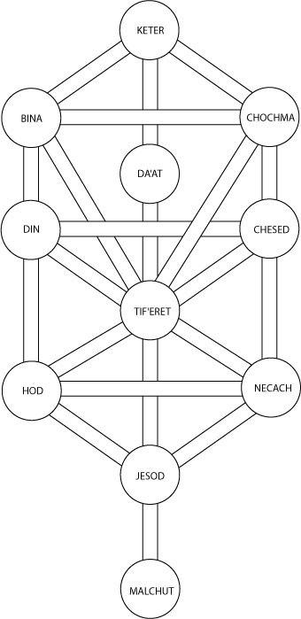 Sefiroticky strom