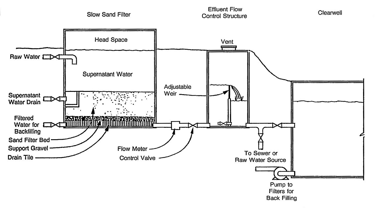 Commercial Kitchen Septic System