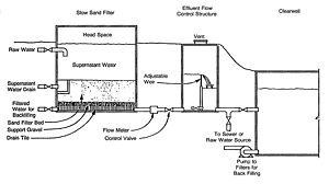 Diagram of a housed slow sand filter for water...
