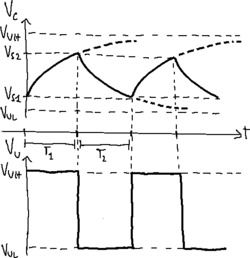 Square-wave generator graphs with low-pass RC cell.png