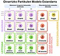 Standard Model of Elementary Particles Euskaraz.jpg
