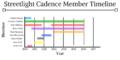 Streetlight Cadence Member Timeline.png