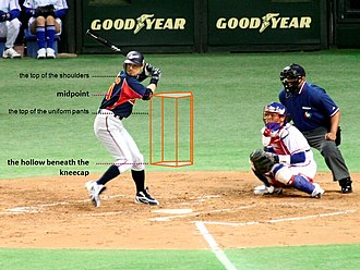 Strike zone - A labelled drawing of the strike zone superimposed onto an image from a game, showing a batter, catcher and umpire. The batter attempts to hit a baseball pitched by the pitcher (not pictured) to the catcher; and the umpire decides whether pitches are balls or strikes.