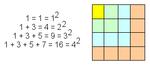 """הדגמת הטענה """"סכומם של n המספרים האי-זוגיים הראשונים הוא המספר הריבועי העומד במקום n""""."""