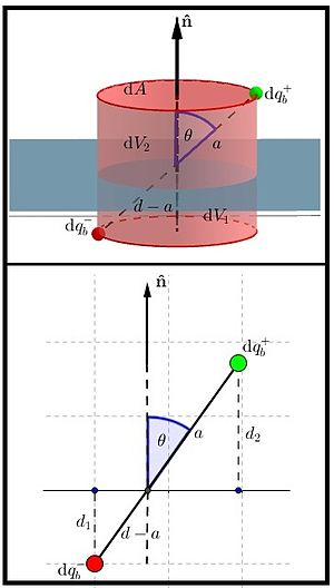 Polarization density - Image: Surface Integral Polarization