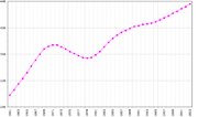 Suriname demography