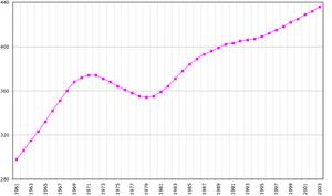 Suriname demography