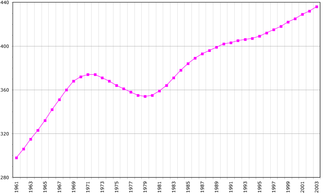 Demographics of Suriname - Demographics of Suriname, Data of FAO, year 2005 ; Number of inhabitants in thousands.