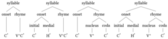 Syllable - Image: Syllable onset rhyme