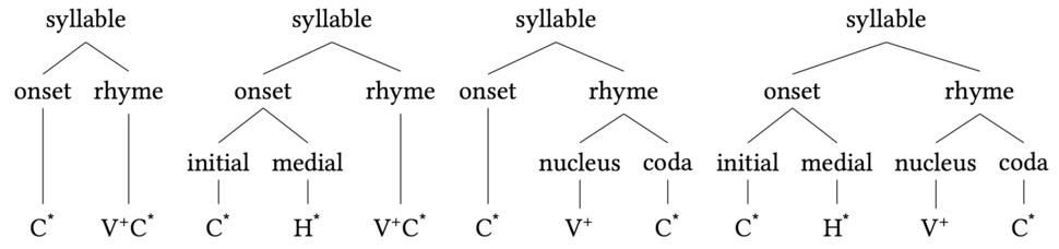 Syllable onset rhyme